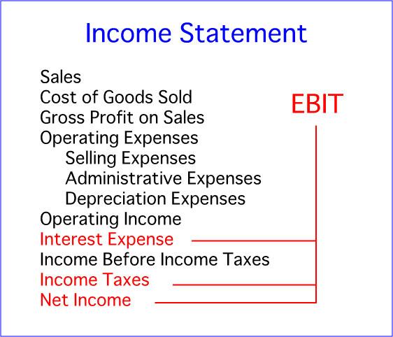 ebit_income_statement