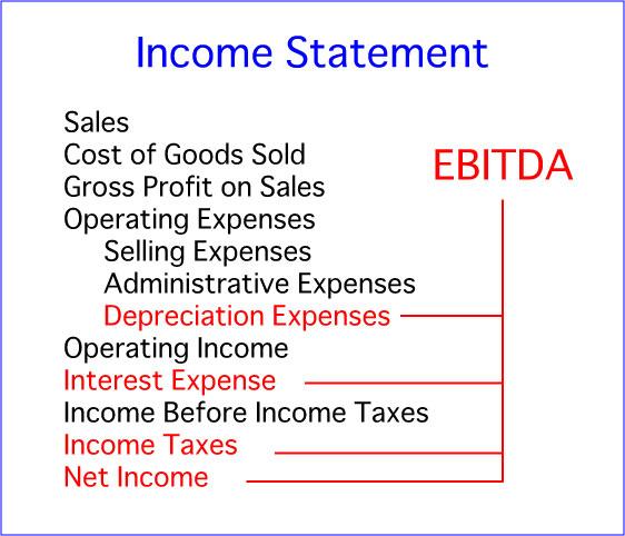 ebitda_income_statement