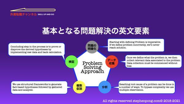problem_soving_sheet_1